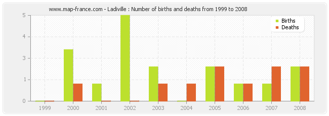 Ladiville : Number of births and deaths from 1999 to 2008