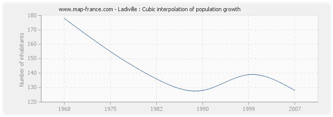 Ladiville : Cubic interpolation of population growth