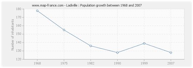 Population Ladiville