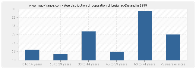 Age distribution of population of Lésignac-Durand in 1999