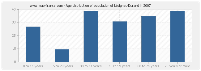 Age distribution of population of Lésignac-Durand in 2007