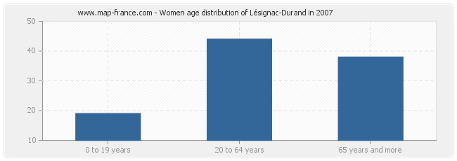 Women age distribution of Lésignac-Durand in 2007