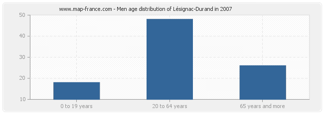Men age distribution of Lésignac-Durand in 2007