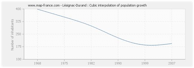 Lésignac-Durand : Cubic interpolation of population growth