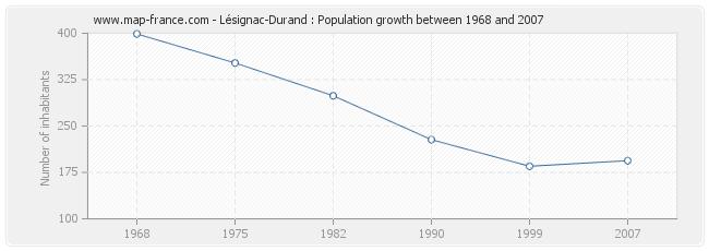 Population Lésignac-Durand
