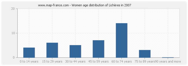 Women age distribution of Lichères in 2007