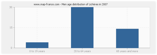 Men age distribution of Lichères in 2007