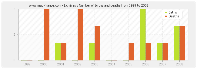 Lichères : Number of births and deaths from 1999 to 2008