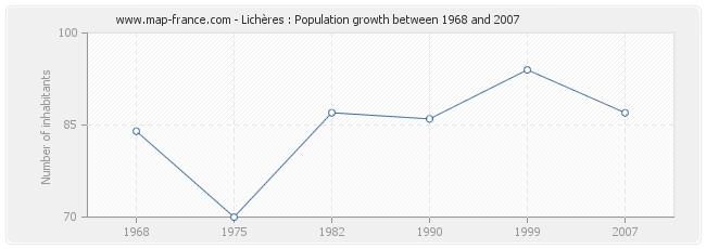 Population Lichères