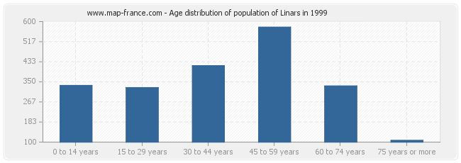 Age distribution of population of Linars in 1999