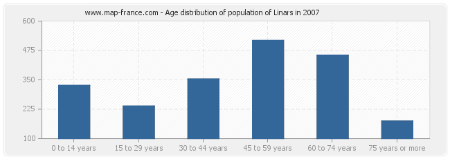 Age distribution of population of Linars in 2007