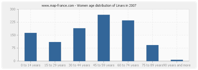 Women age distribution of Linars in 2007