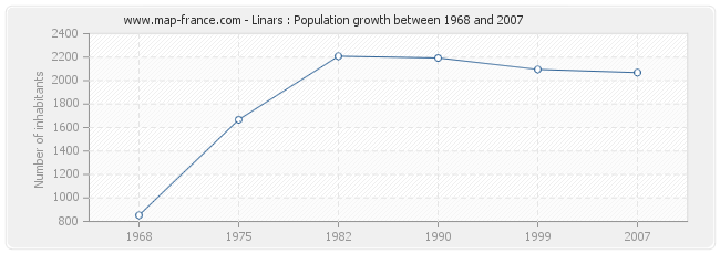 Population Linars