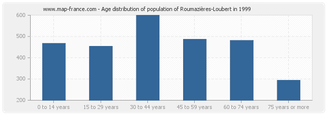 Age distribution of population of Roumazières-Loubert in 1999