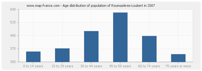Age distribution of population of Roumazières-Loubert in 2007