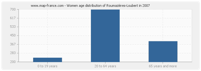 Women age distribution of Roumazières-Loubert in 2007