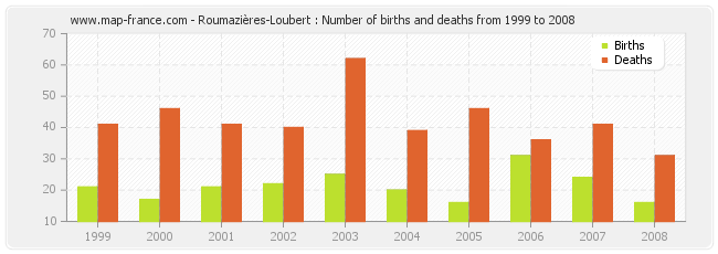 Roumazières-Loubert : Number of births and deaths from 1999 to 2008