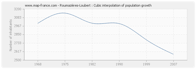 Roumazières-Loubert : Cubic interpolation of population growth