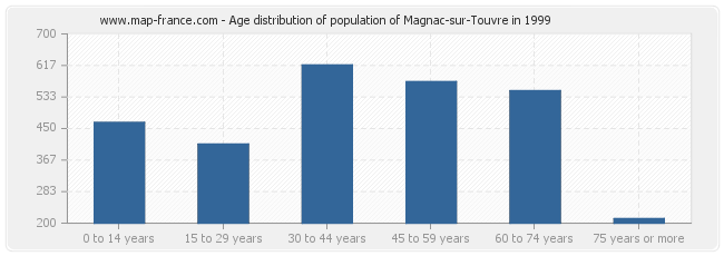 Age distribution of population of Magnac-sur-Touvre in 1999