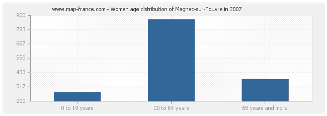 Women age distribution of Magnac-sur-Touvre in 2007