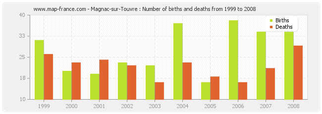 Magnac-sur-Touvre : Number of births and deaths from 1999 to 2008