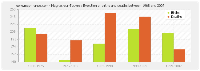 Magnac-sur-Touvre : Evolution of births and deaths between 1968 and 2007