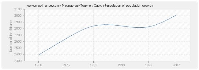 Magnac-sur-Touvre : Cubic interpolation of population growth