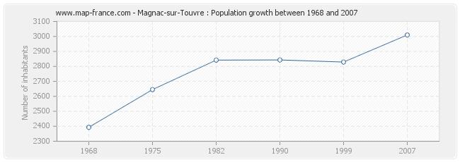 Population Magnac-sur-Touvre