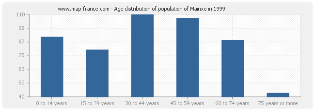 Age distribution of population of Mainxe in 1999