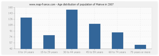 Age distribution of population of Mainxe in 2007