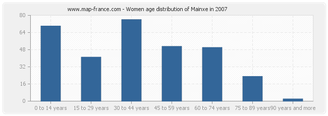 Women age distribution of Mainxe in 2007