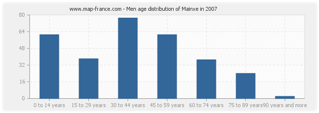 Men age distribution of Mainxe in 2007