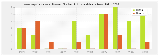 Mainxe : Number of births and deaths from 1999 to 2008