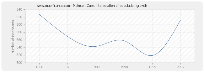 Mainxe : Cubic interpolation of population growth
