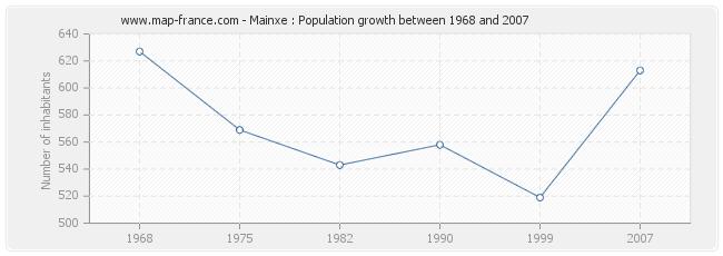 Population Mainxe