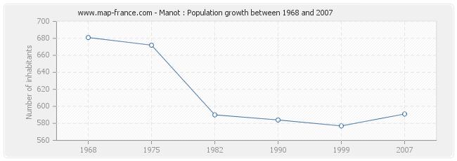 Population Manot