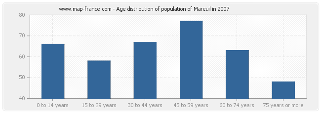 Age distribution of population of Mareuil in 2007