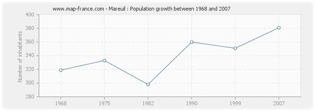Population Mareuil