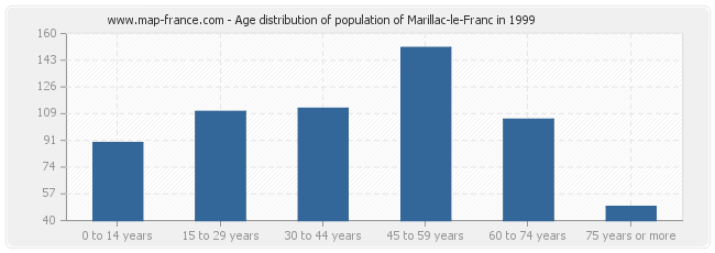 Age distribution of population of Marillac-le-Franc in 1999