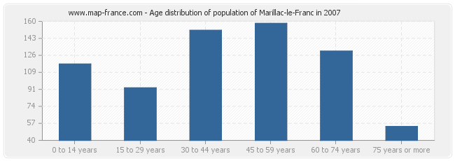 Age distribution of population of Marillac-le-Franc in 2007