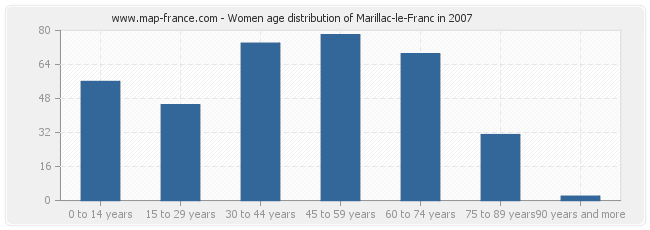Women age distribution of Marillac-le-Franc in 2007