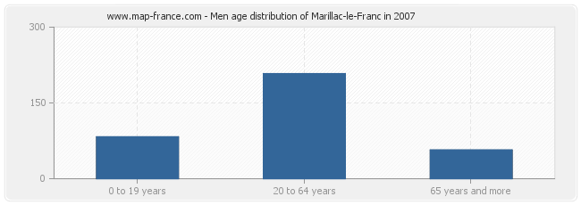 Men age distribution of Marillac-le-Franc in 2007