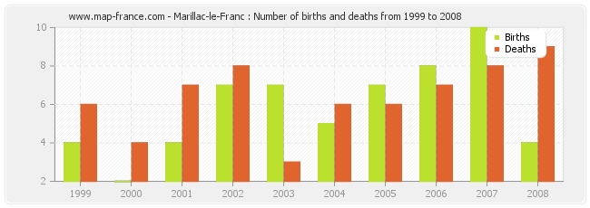 Marillac-le-Franc : Number of births and deaths from 1999 to 2008