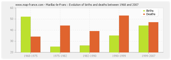 Marillac-le-Franc : Evolution of births and deaths between 1968 and 2007
