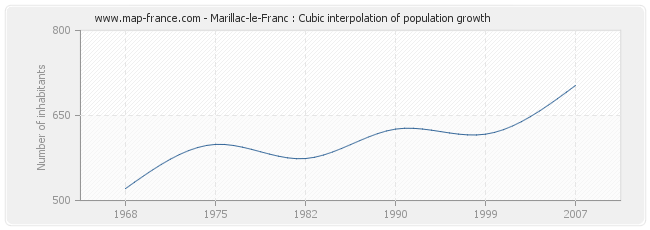 Marillac-le-Franc : Cubic interpolation of population growth