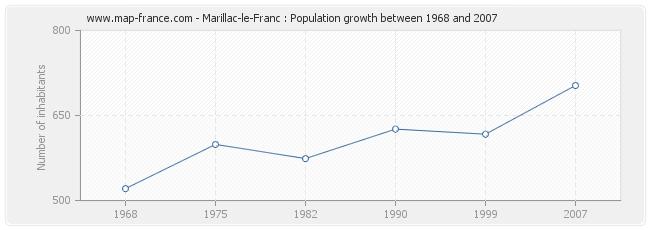 Population Marillac-le-Franc