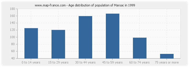 Age distribution of population of Marsac in 1999