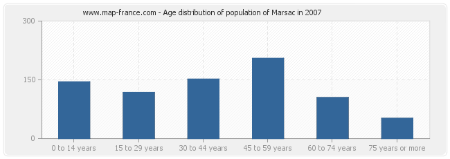 Age distribution of population of Marsac in 2007
