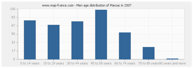 Men age distribution of Marsac in 2007