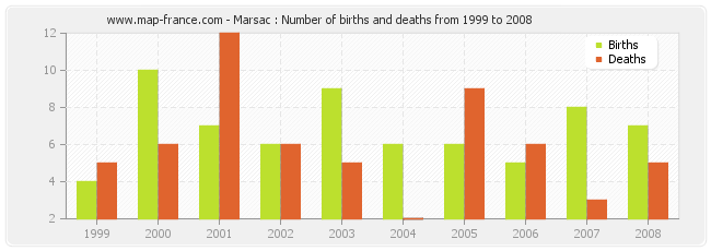 Marsac : Number of births and deaths from 1999 to 2008